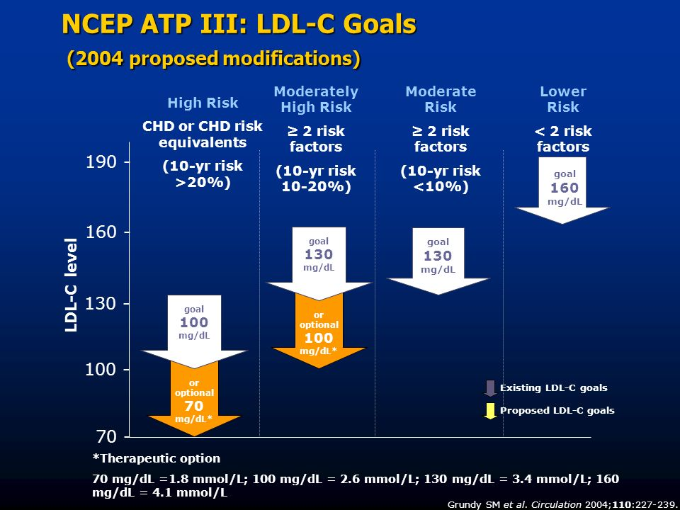 NCEP ATP III: LDL-C Goals (2004 proposed modifications) *Therapeutic option 70 mg/dL =1.8 mmol/L; 100 mg/dL = 2.6 mmol/L; 130 mg/dL = 3.4 mmol/L; 160
