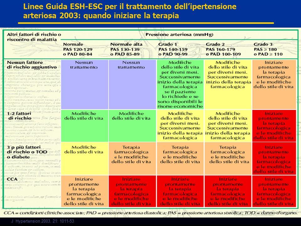 J Hypertension 2003, 21: 1011-53 Linee Guida ESH-ESC per il trattamento dellipertensione arteriosa 2003: quando iniziare la terapia