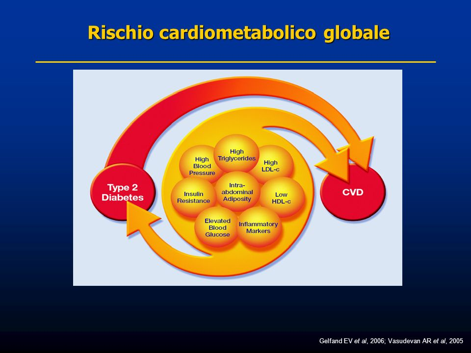Ladiposità intra-addominale è uno degli elementi che contribuisce maggiormente allaumento del CMR Kershaw EE et al, 2004; Lee YH et al, 2005; Boden G et al, 2002 Associata ai marker infiammatori (proteina C-reattiva) Acidi grassi liberi Infiammazione Insulino resistenza Dislipidemia Maggior Rischio Cardio- metabolico (CMR) Secrezione di adipochine ( adiponettina) Ruolo del tessuto adiposo nella patogenesi del diabete di tipo 2