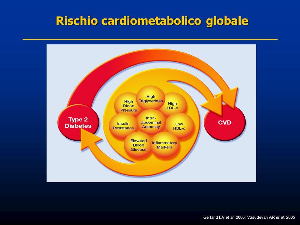 Rischio cardiometabolico globale Gelfand EV et al, 2006; Vasudevan AR et al, 2005