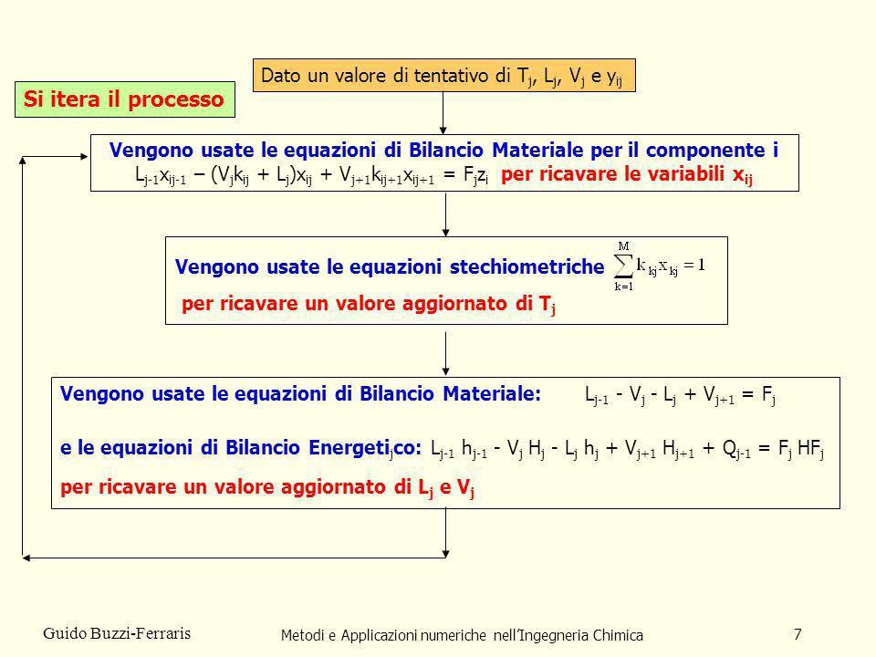 Metodi e Applicazioni numeriche nellIngegneria Chimica 7 Guido Buzzi-Ferraris Vengono usate le equazioni stechiometriche per ricavare un valore aggior