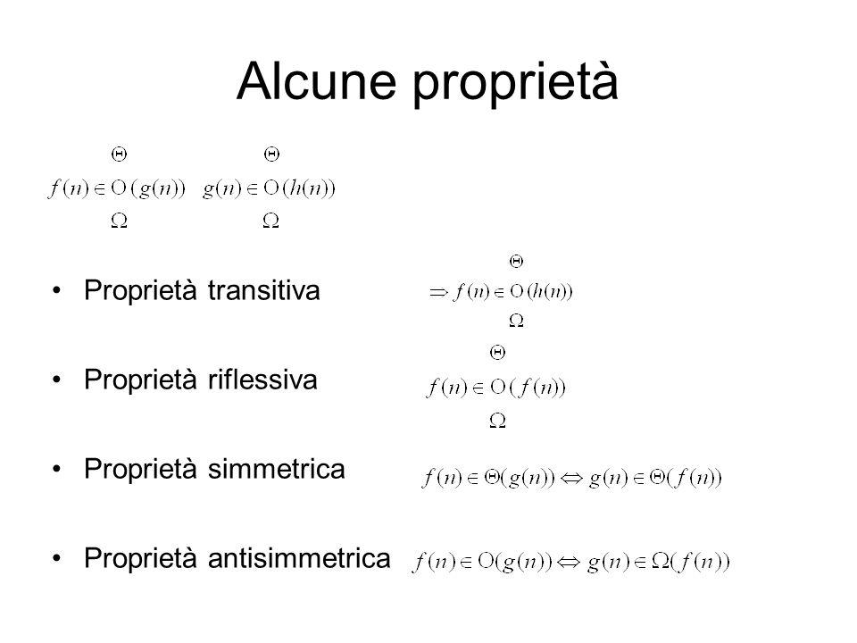 Alcune proprietà Proprietà transitiva Proprietà riflessiva Proprietà simmetrica Proprietà antisimmetrica