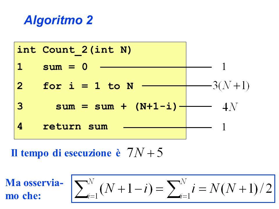int Count_2(int N) 1 sum = 0 2 for i = 1 to N 3 sum = sum + (N+1-i) 4 return sum 1 1 Algoritmo 2 Il tempo di esecuzione è Ma osservia- mo che:
