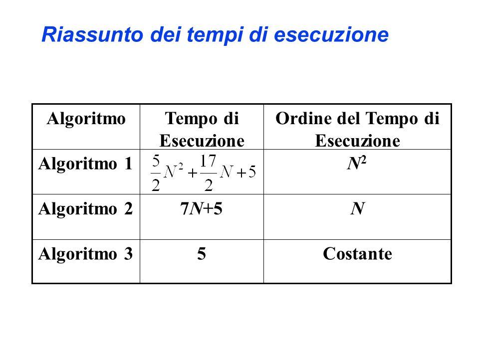 Riassunto dei tempi di esecuzione 5 7N+5 Tempo di Esecuzione Ordine del Tempo di Esecuzione Algoritmo CostanteAlgoritmo 3 NAlgoritmo 2 N2N2 Algoritmo