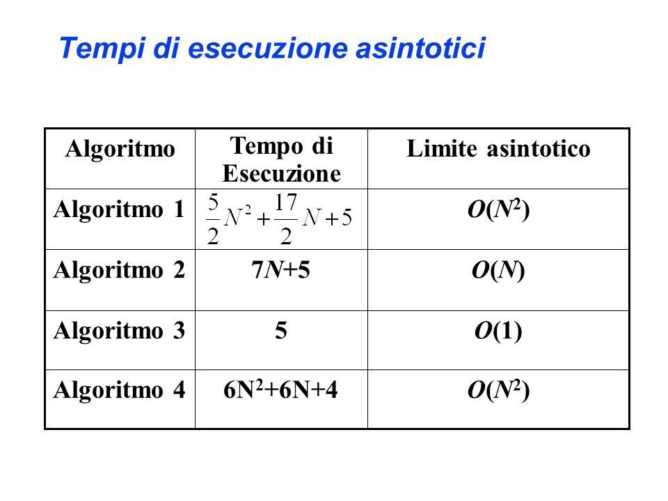 Tempi di esecuzione asintotici O(1)5Algoritmo 3 6N 2 +6N+4 7N+5 Tempo di Esecuzione Limite asintoticoAlgoritmo O(N2)O(N2)Algoritmo 4 O(N)O(N)Algoritmo