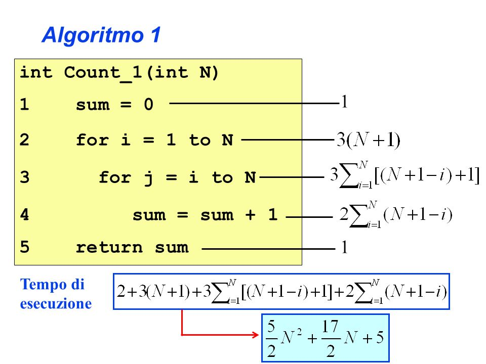 Tempo di esecuzione int Count_1(int N) 1 sum = 0 2 for i = 1 to N 3 for j = i to N 4 sum = sum + 1 5 return sum Algoritmo 1 1 1