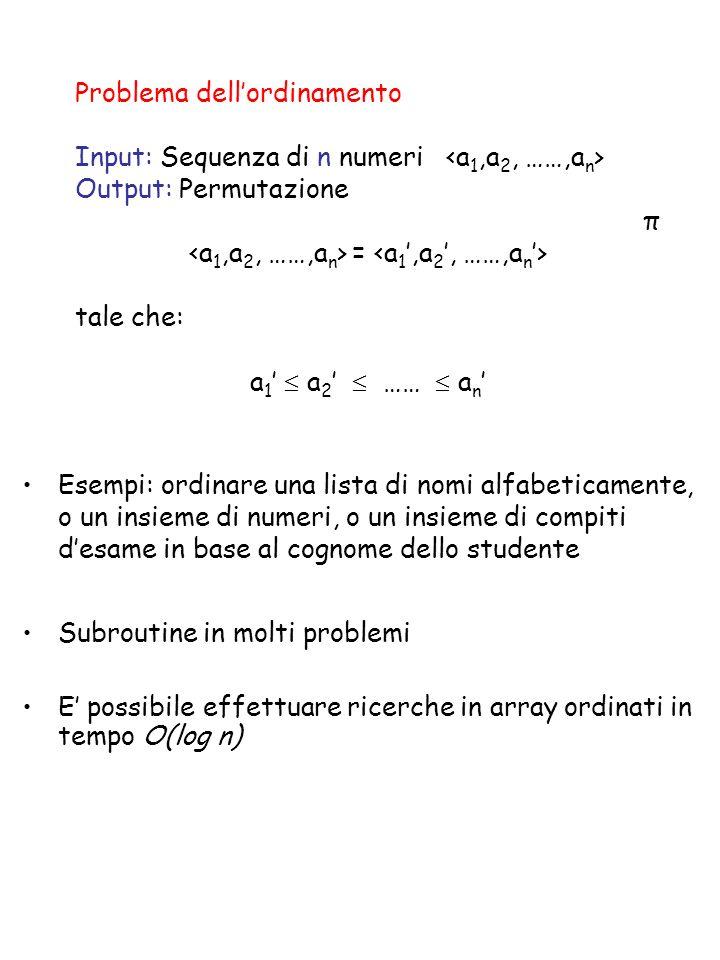 Problema dellordinamento Input: Sequenza di n numeri Output: Permutazione π = tale che: a 1 a 2 …… a n Subroutine in molti problemi E possibile effettuare ricerche in array ordinati in tempo O(log n) Esempi: ordinare una lista di nomi alfabeticamente, o un insieme di numeri, o un insieme di compiti desame in base al cognome dello studente