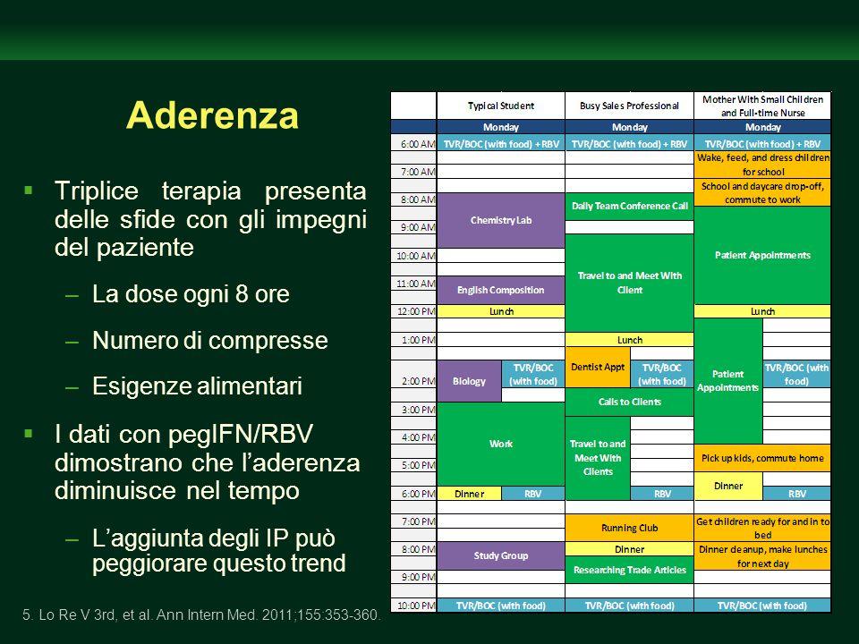 Aderenza Triplice terapia presenta delle sfide con gli impegni del paziente –La dose ogni 8 ore –Numero di compresse –Esigenze alimentari I dati con p