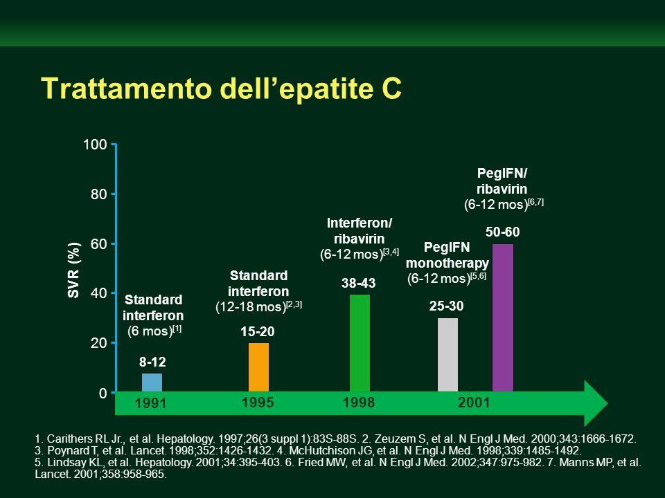 Trattamento dellepatite C 0 20 40 60 80 100 8-12 SVR (%) 15-20 38-43 25-30 50-60 Standard interferon (6 mos) [1] Standard interferon (12-18 mos) [2,3]