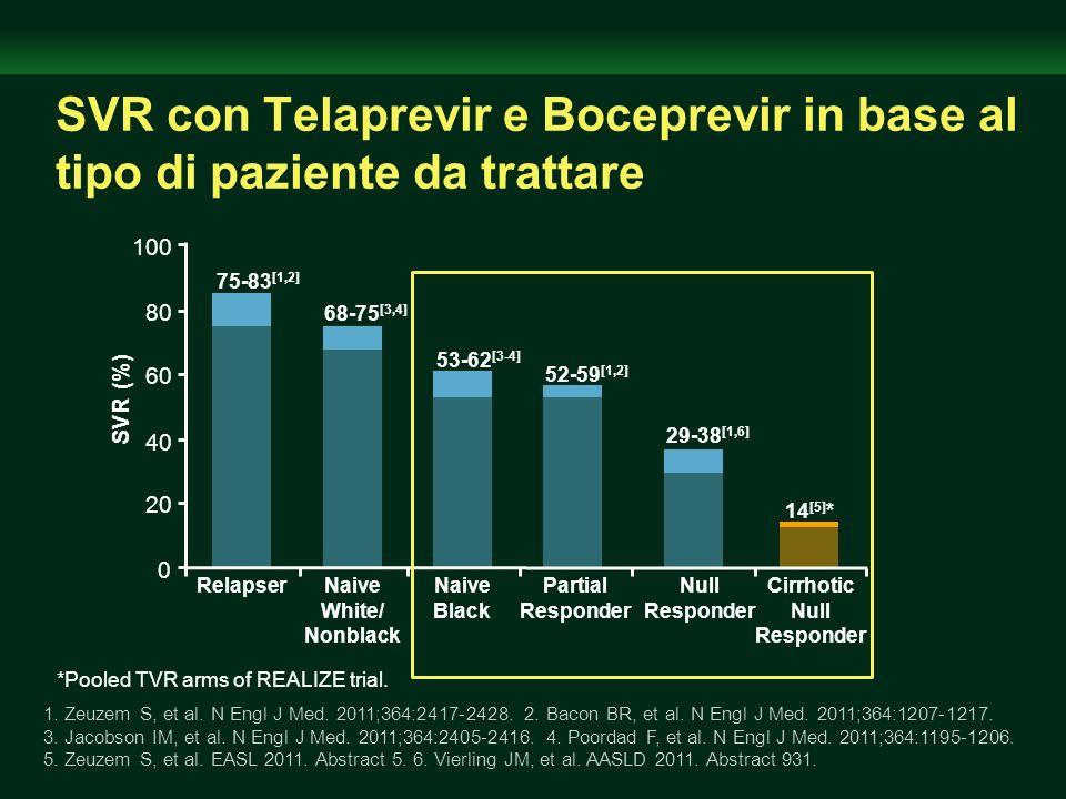 SVR con Telaprevir e Boceprevir in base al tipo di paziente da trattare 1. Zeuzem S, et al. N Engl J Med. 2011;364:2417-2428. 2. Bacon BR, et al. N En