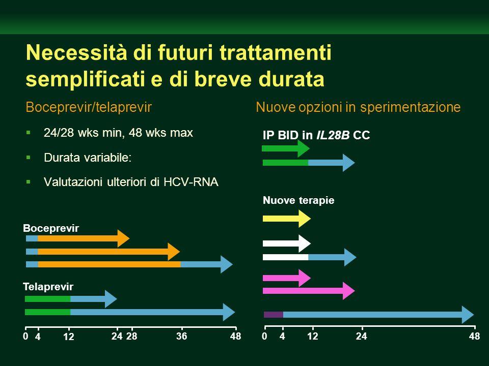 2428 Necessità di futuri trattamenti semplificati e di breve durata Boceprevir/telaprevir 24/28 wks min, 48 wks max Durata variabile: Valutazioni ulte