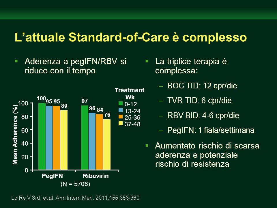 Lattuale Standard-of-Care è complesso La triplice terapia è complessa: –BOC TID: 12 cpr/die –TVR TID: 6 cpr/die –RBV BID: 4-6 cpr/die –PegIFN: 1 fiala