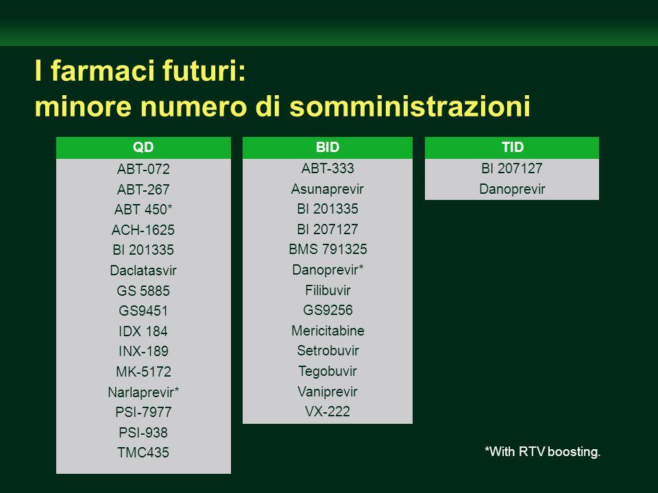 I farmaci futuri: minore numero di somministrazioni *With RTV boosting. QD ABT-072 ABT-267 ABT 450* ACH-1625 BI 201335 Daclatasvir GS 5885 GS9451 IDX