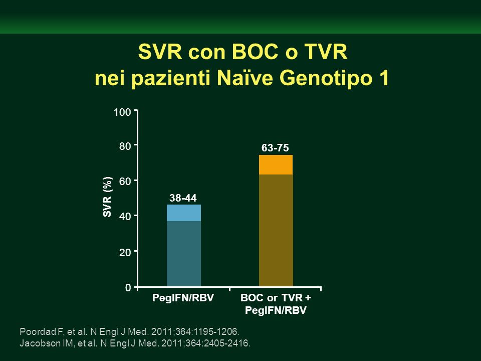 Boceprevir: eventi avversi Si verificano più frequentemente con Boceprevi rispetto alla combinazione pegIFN/RBV –Anemia, neutropenia e disgeusia Adverse Event, %Boceprevir + PegIFN/RBV PegIFN/RBV Treatment-naive patients Anemia Neutropenia Disgeusia (n = 1225) 50 25 35 (n = 467) 30 19 16 Treatment-experienced patients Anemia Disgeusia (n = 323) 45 44 (n = 80) 20 11 Boceprevir [package insert].