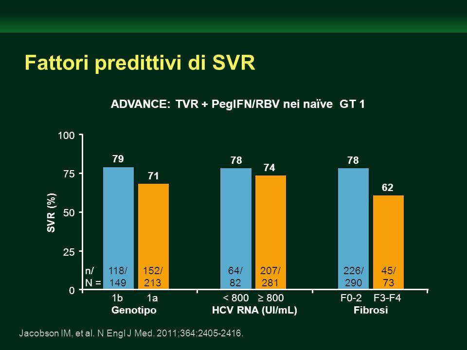 152/ 213 118/ 149 100 0 50 1b 1a Genotipo 79 71 < 800 800 HCV RNA (UI/mL) 78 74 F0-2 F3-F4 Fibrosi 62 78 SVR (%) 75 25 Fattori predittivi di SVR ADVAN