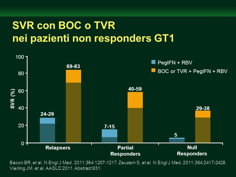 SVR con BOC o TVR nei pazienti non responders GT1 0 20 40 60 80 100 SVR (%) RelapsersPartial Responders 69-83 PegIFN + RBV Bacon BR, et al. N Engl J M