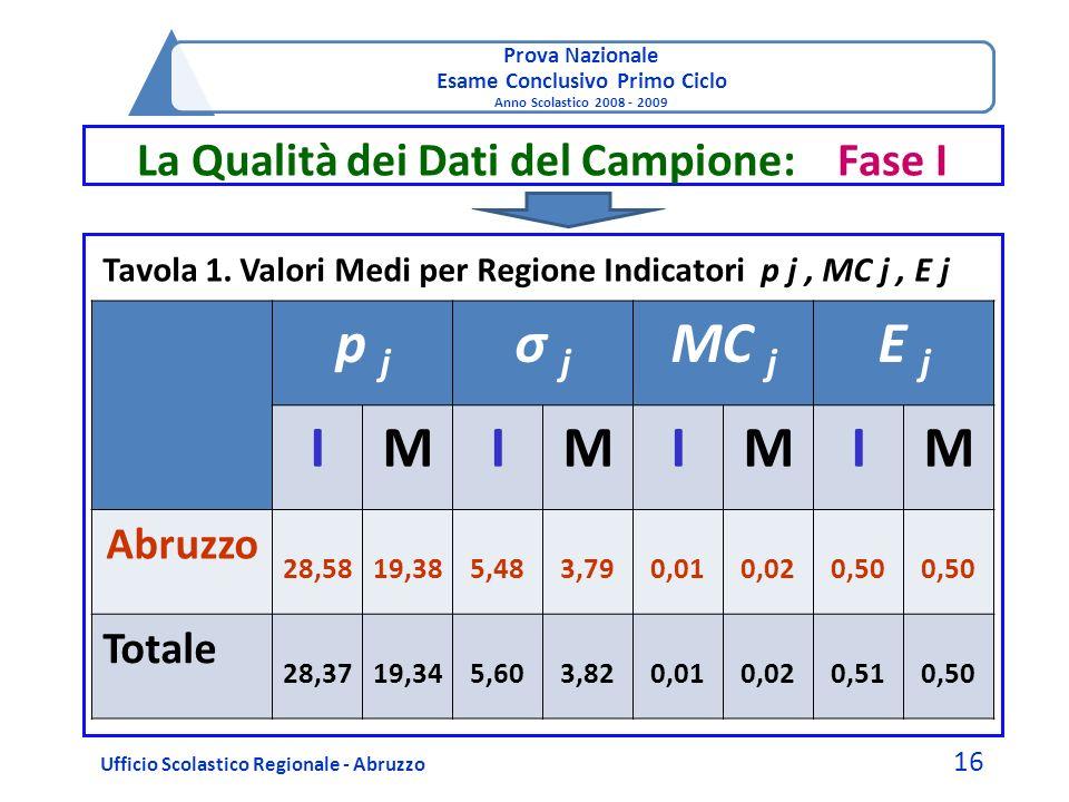 Prova Nazionale Esame Conclusivo Primo Ciclo Anno Scolastico 2008 - 2009 La Qualità dei Dati del Campione: Fase I Ufficio Scolastico Regionale - Abruz