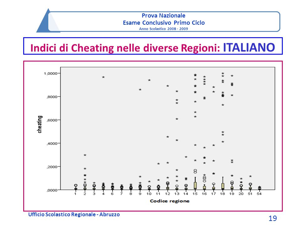 Prova Nazionale Esame Conclusivo Primo Ciclo Anno Scolastico 2008 - 2009 Indici di Cheating nelle diverse Regioni: ITALIANO Ufficio Scolastico Regiona