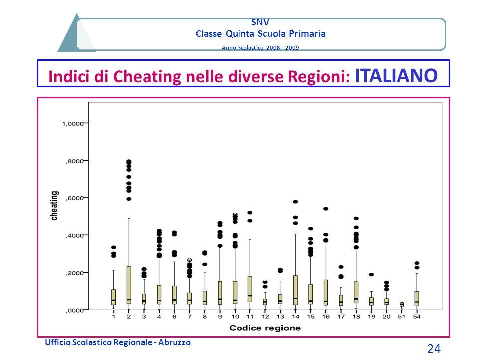 SNV Classe Quinta Scuola Primaria Anno Scolastico 2008 - 2009 Indici di Cheating nelle diverse Regioni: ITALIANO Ufficio Scolastico Regionale - Abruzz