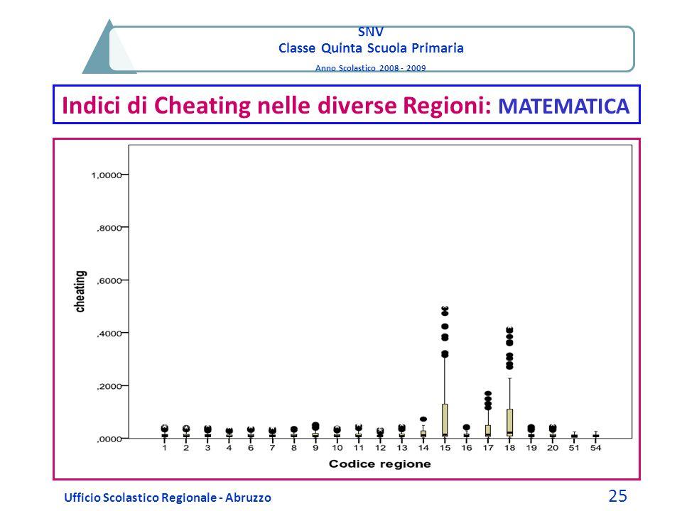SNV Classe Quinta Scuola Primaria Anno Scolastico 2008 - 2009 Indici di Cheating nelle diverse Regioni: MATEMATICA Ufficio Scolastico Regionale - Abru