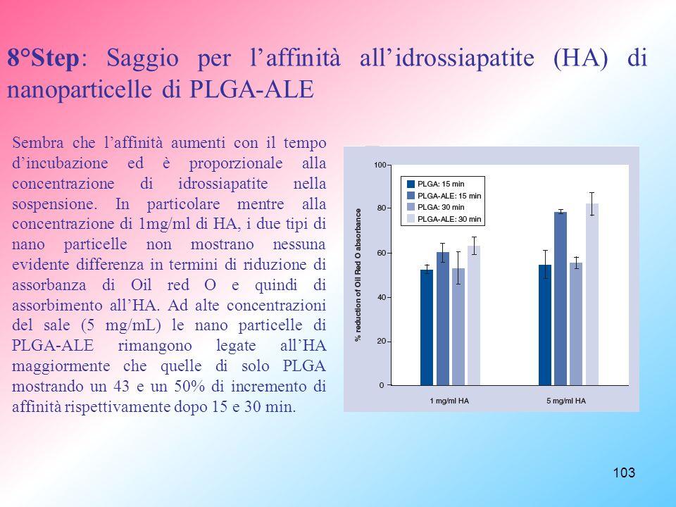 103 8°Step: Saggio per laffinità allidrossiapatite (HA) di nanoparticelle di PLGA-ALE Sembra che laffinità aumenti con il tempo dincubazione ed è proporzionale alla concentrazione di idrossiapatite nella sospensione.