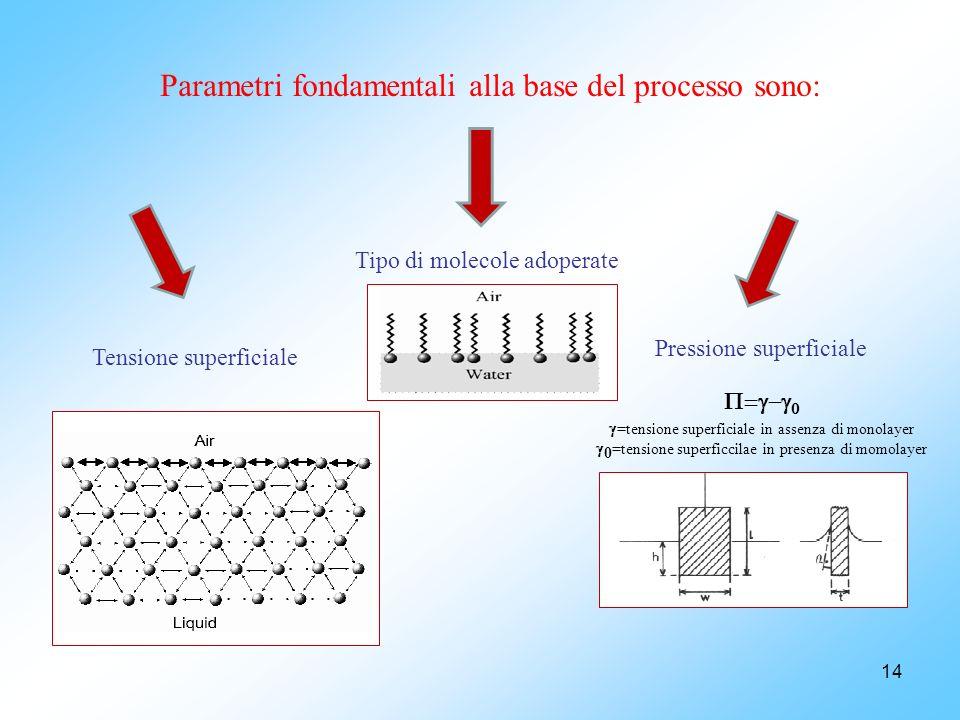 14 Parametri fondamentali alla base del processo sono: Tensione superficiale Tipo di molecole adoperate Pressione superficiale =tensione superficiale in assenza di monolayer 0 =tensione superficcilae in presenza di momolayer