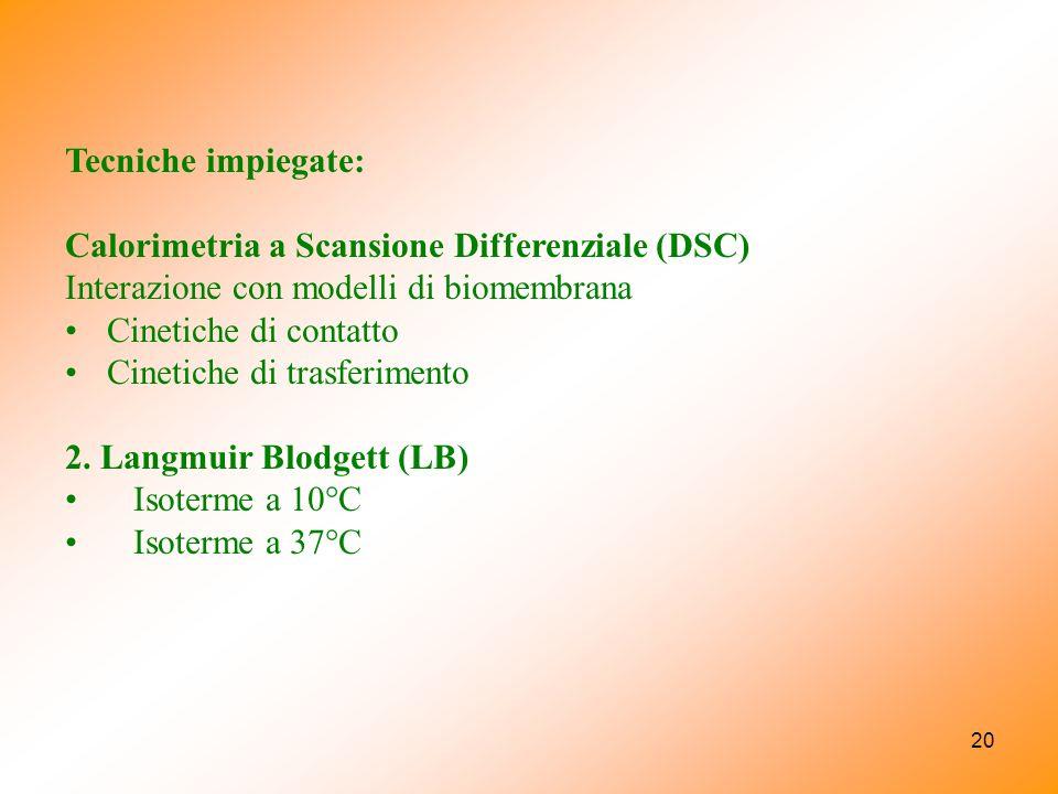 20 Tecniche impiegate: Calorimetria a Scansione Differenziale (DSC) Interazione con modelli di biomembrana Cinetiche di contatto Cinetiche di trasferimento 2.