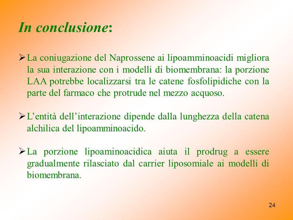 24 In conclusione: La coniugazione del Naprossene ai lipoamminoacidi migliora la sua interazione con i modelli di biomembrana: la porzione LAA potrebbe localizzarsi tra le catene fosfolipidiche con la parte del farmaco che protrude nel mezzo acquoso.