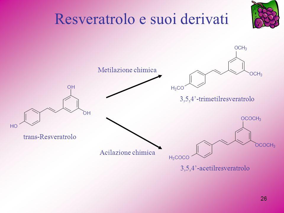 26 Resveratrolo e suoi derivati H 3 CO OCH 3 OCH 3 HO OH OH trans-Resveratrolo Metilazione chimica Acilazione chimica OCOCH 3 H 3 COCO 3,5,4-trimetilresveratrolo 3,5,4-acetilresveratrolo