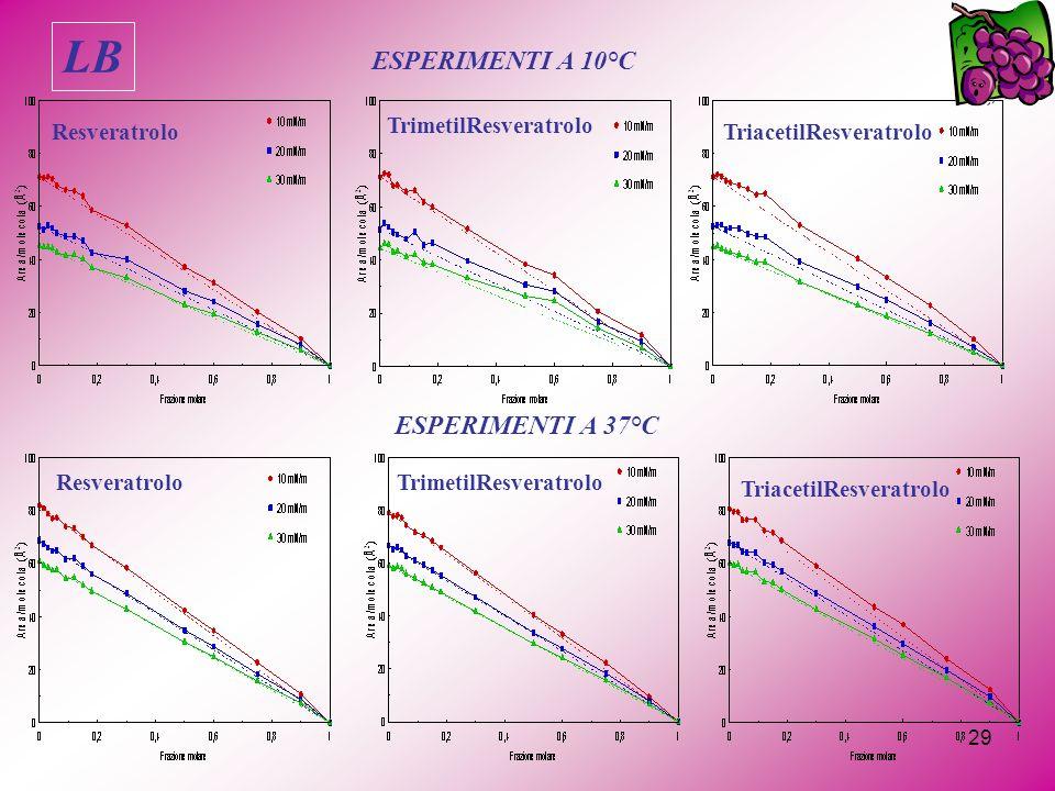 29 Resveratrolo TrimetilResveratrolo TriacetilResveratrolo ESPERIMENTI A 10°C ESPERIMENTI A 37°C ResveratroloTrimetilResveratrolo TriacetilResveratrolo LB