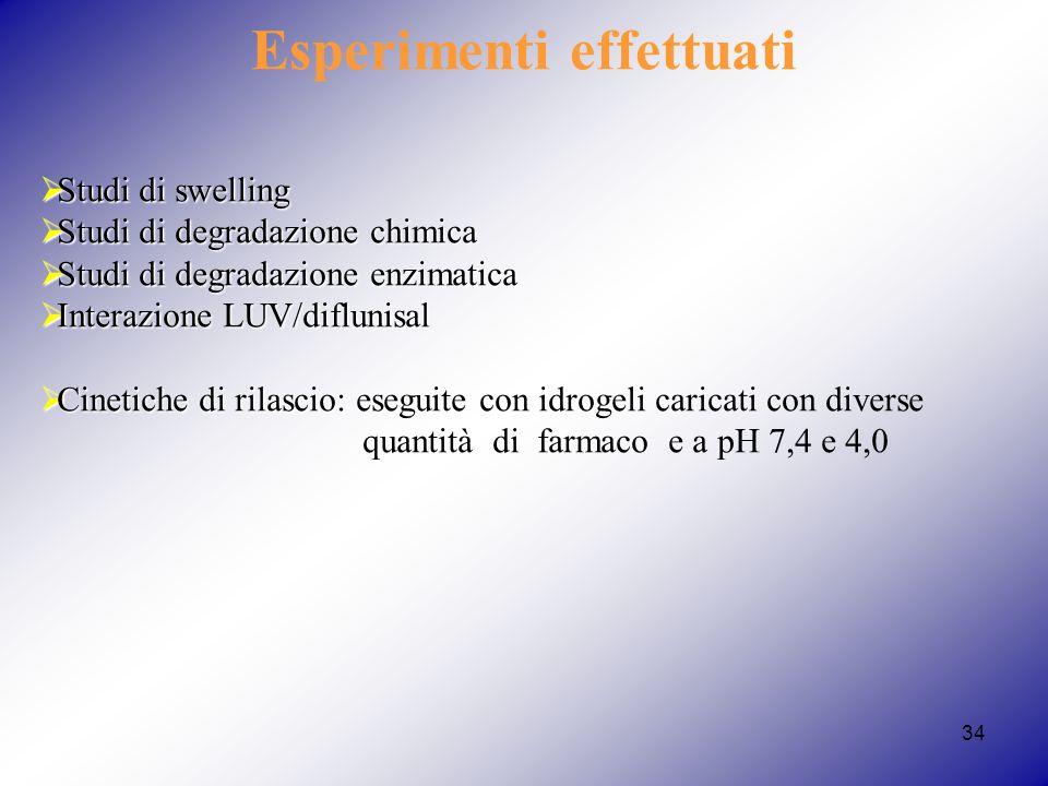 34 Esperimenti effettuati Studi di swelling Studi di swelling Studi di degradazione chimica Studi di degradazione chimica Studi di degradazione enzima