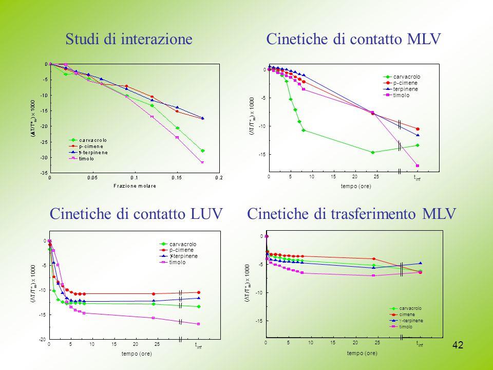 42 Cinetiche di contatto MLVStudi di interazione Cinetiche di contatto LUVCinetiche di trasferimento MLV