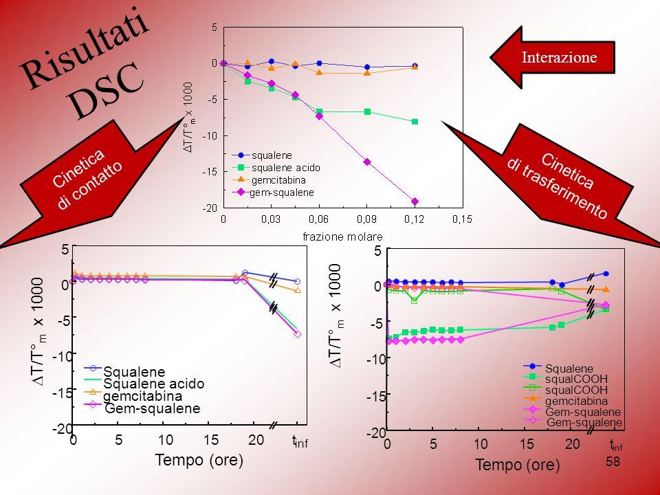Risultati DSC 58 05 101520t inf -20 -15 -10 -5 0 5 Tempo (ore) T/T° m x 1000 Squalene squalCOOH gemcitabina Gem-squalene Interazione Cinetica di contatto Cinetica di trasferimento
