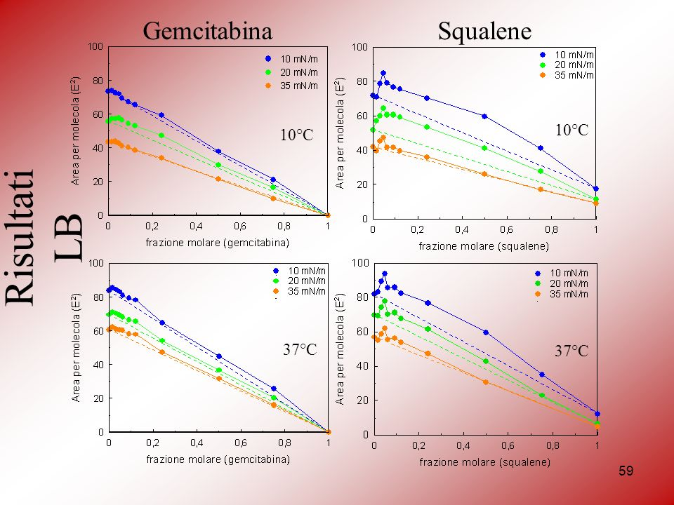 59 Gemcitabina 10°C 37°C 10°C 37°C Squalene Risultati LB