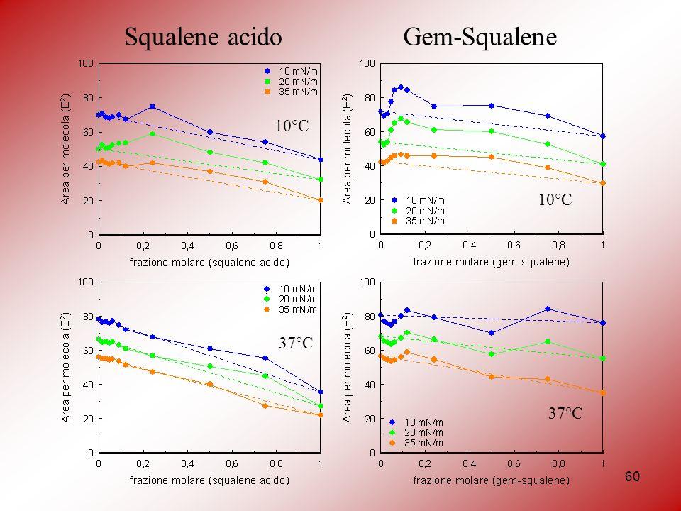 60 Squalene acido 10°C 37°C Gem-Squalene 10°C 37°C