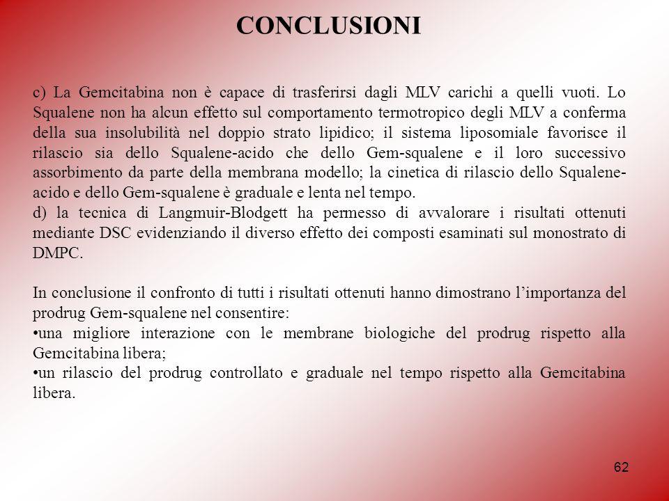 62 CONCLUSIONI c) La Gemcitabina non è capace di trasferirsi dagli MLV carichi a quelli vuoti.