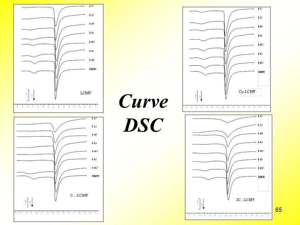 65 Curve DSC
