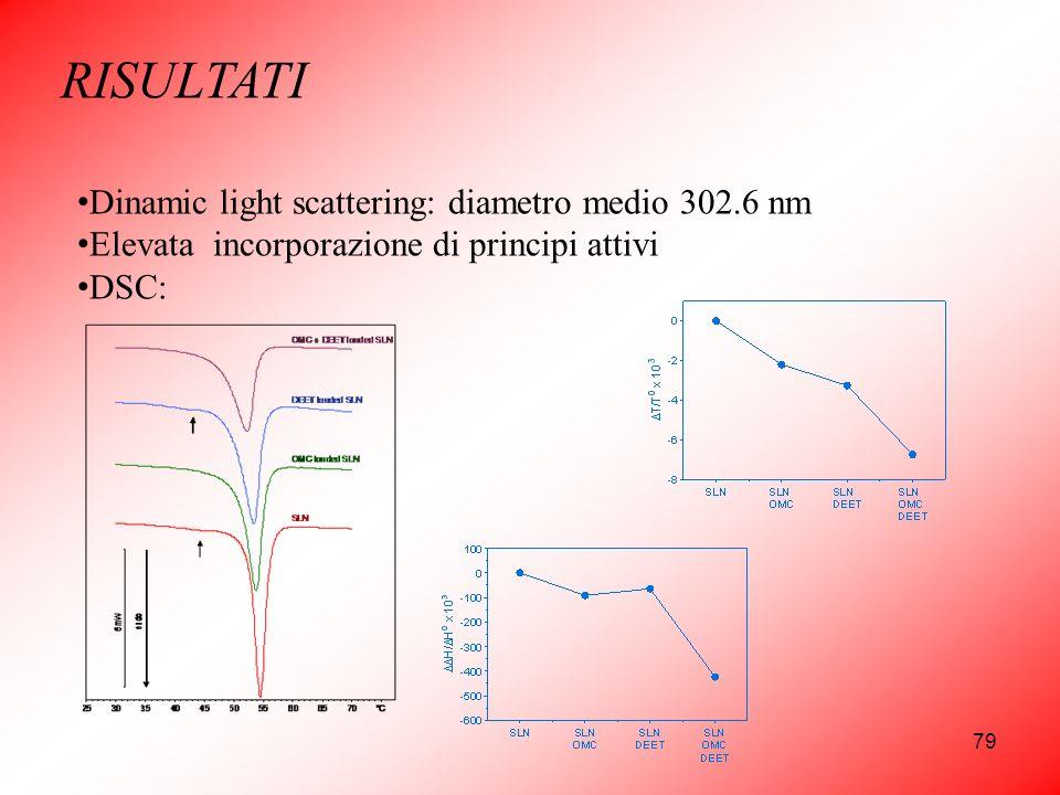 79 RISULTATI Dinamic light scattering: diametro medio 302.6 nm Elevata incorporazione di principi attivi DSC: