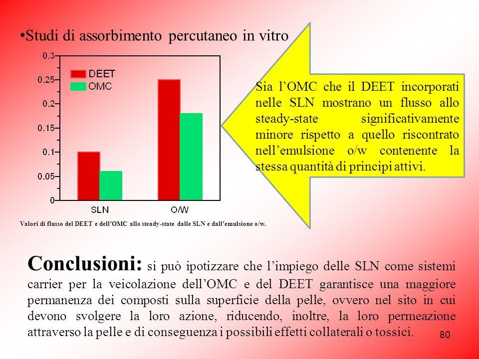 80 Studi di assorbimento percutaneo in vitro Valori di flusso del DEET e dellOMC allo steady-state dalle SLN e dallemulsione o/w. Sia lOMC che il DEET
