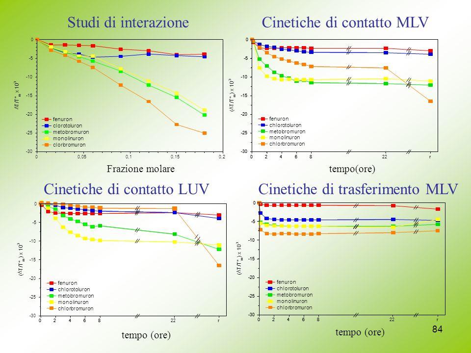 84 tempo (ore) 0246822r -30 -25 -20 -15 -10 -5 0 ( T/T° m ) x 10 3 fenuron chlorotoluron metobromuron monolinuron chlorbromuron 02468r Studi di interazioneCinetiche di contatto MLV Cinetiche di contatto LUVCinetiche di trasferimento MLV