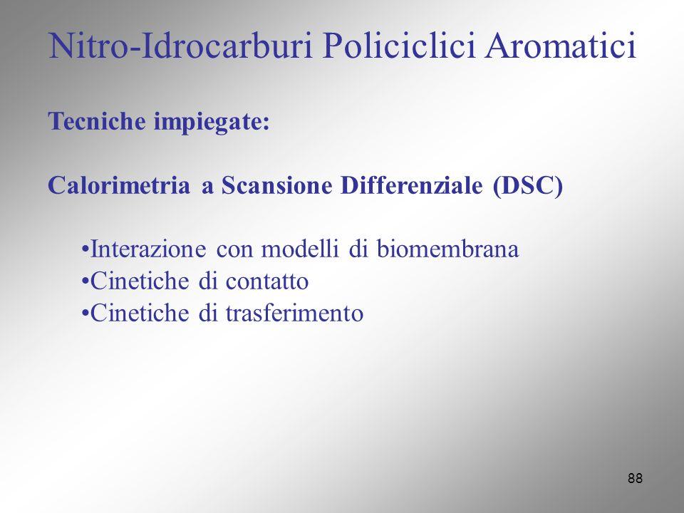 88 Nitro-Idrocarburi Policiclici Aromatici Tecniche impiegate: Calorimetria a Scansione Differenziale (DSC) Interazione con modelli di biomembrana Cinetiche di contatto Cinetiche di trasferimento