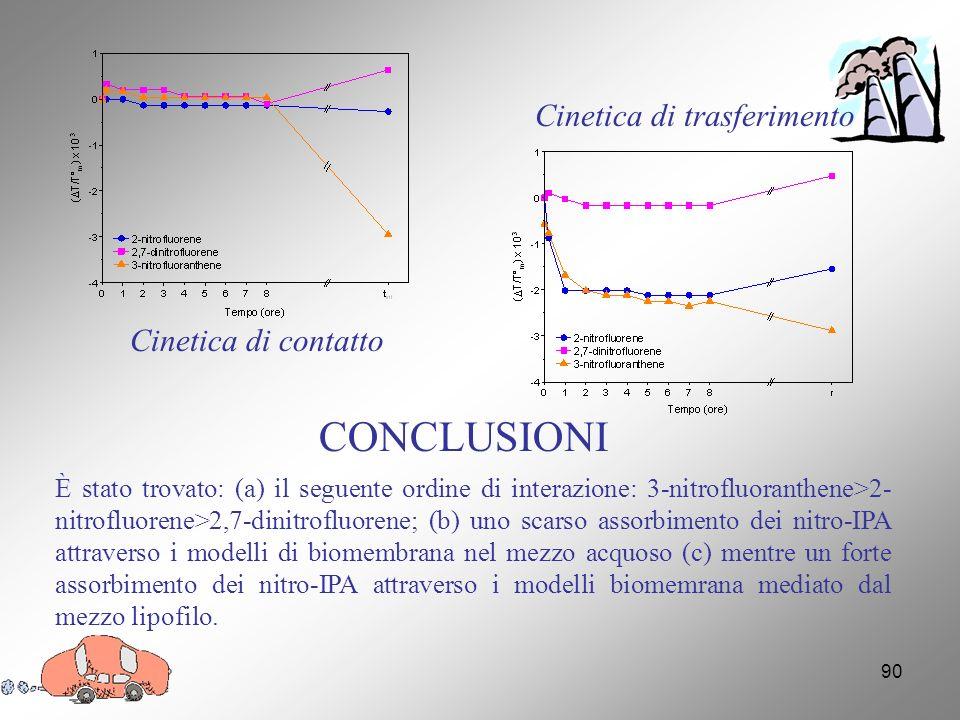 90 Cinetica di contatto Cinetica di trasferimento CONCLUSIONI È stato trovato: (a) il seguente ordine di interazione: 3-nitrofluoranthene>2- nitrofluorene>2,7-dinitrofluorene; (b) uno scarso assorbimento dei nitro-IPA attraverso i modelli di biomembrana nel mezzo acquoso (c) mentre un forte assorbimento dei nitro-IPA attraverso i modelli biomemrana mediato dal mezzo lipofilo.