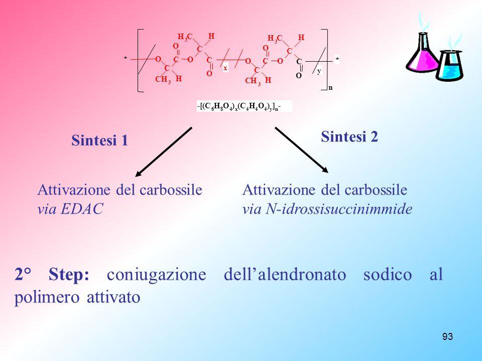 93 C O n O C CH 3 C H O O C H 3 C H C O O C CH 3 C H O O C H 3 C H y * -[(C 6 H 8 O 4 ) x (C 4 H 4 O 4 ) y ] n - x * Sintesi 1 Attivazione del carbossile via EDAC Attivazione del carbossile via N-idrossisuccinimmide Sintesi 2 2° Step: coniugazione dellalendronato sodico al polimero attivato