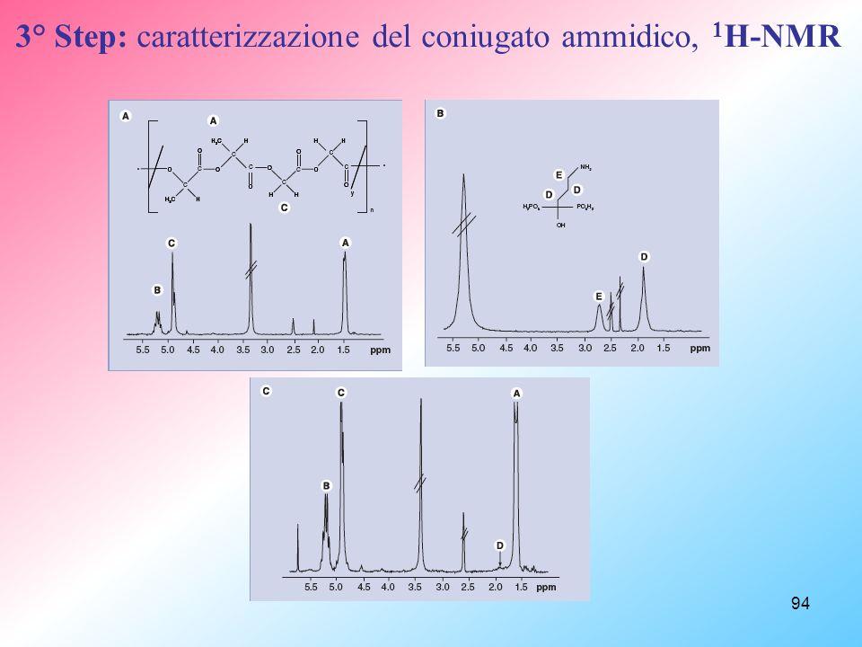 94 3° Step: caratterizzazione del coniugato ammidico, 1 H-NMR
