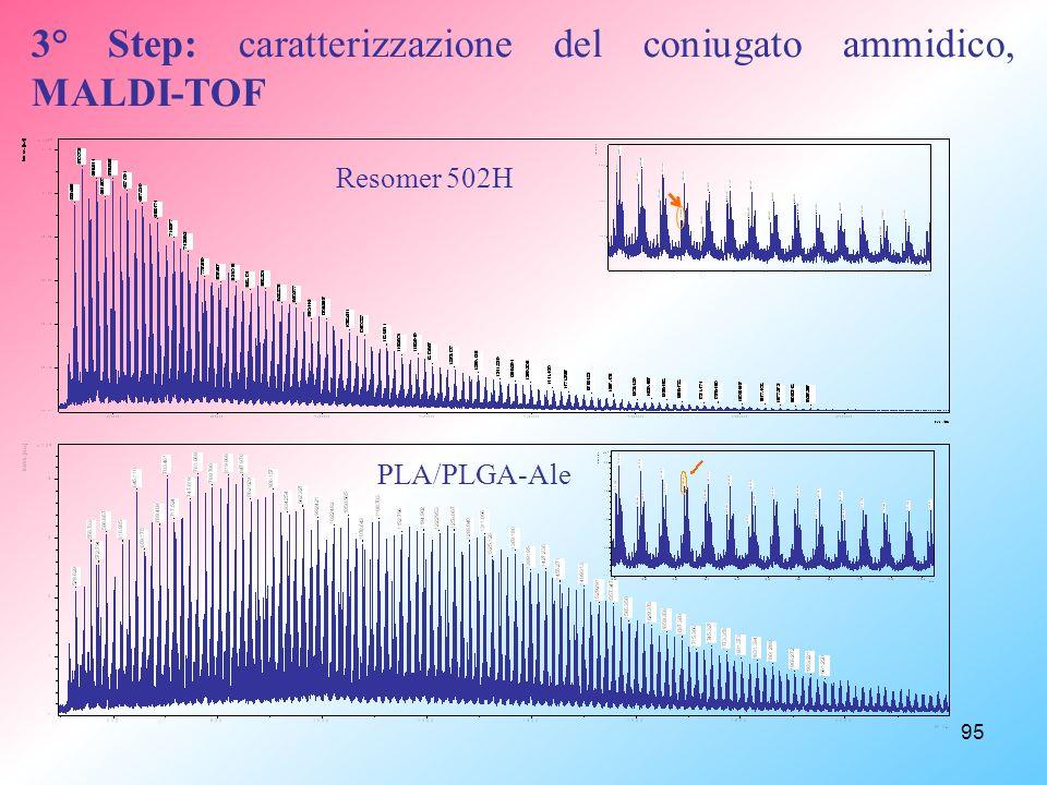 95 Resomer 502H PLA/PLGA-Ale 3° Step: caratterizzazione del coniugato ammidico, MALDI-TOF