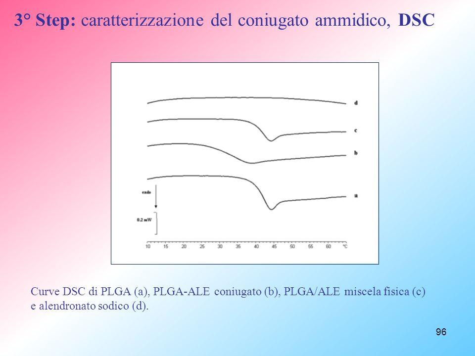 96 3° Step: caratterizzazione del coniugato ammidico, DSC Curve DSC di PLGA (a), PLGA-ALE coniugato (b), PLGA/ALE miscela fisica (c) e alendronato sodico (d).
