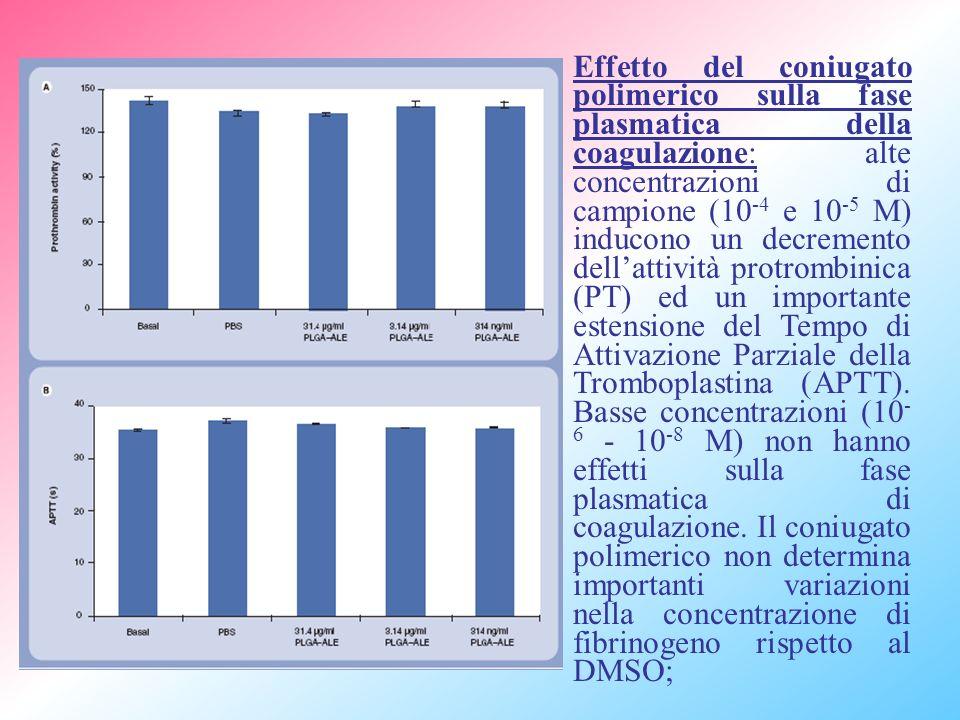 Effetto del coniugato polimerico sulla fase plasmatica della coagulazione: alte concentrazioni di campione (10 -4 e 10 -5 M) inducono un decremento dellattività protrombinica (PT) ed un importante estensione del Tempo di Attivazione Parziale della Tromboplastina (APTT).