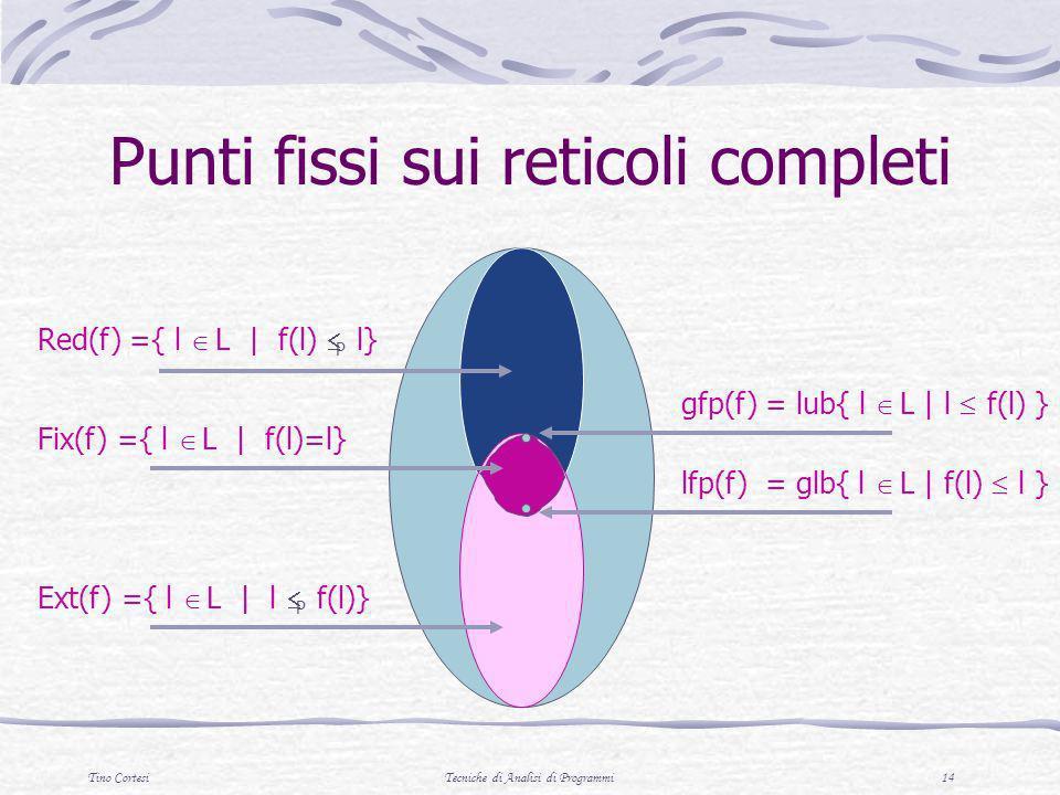 Tino CortesiTecniche di Analisi di Programmi 14 Punti fissi sui reticoli completi Fix(f) ={ l L   f(l)=l} Red(f) ={ l L   f(l) P l} Ext(f) ={ l L   l