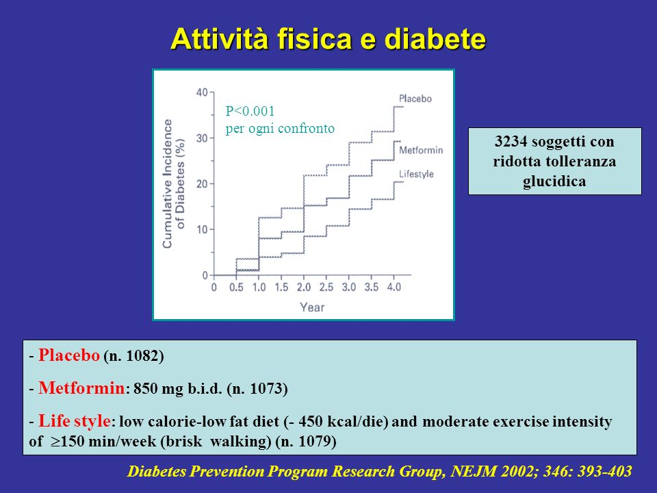 Diabetes Prevention Program Research Group, NEJM 2002; 346: 393-403 Attività fisica e diabete - Placebo (n. 1082) - Metformin : 850 mg b.i.d. (n. 1073