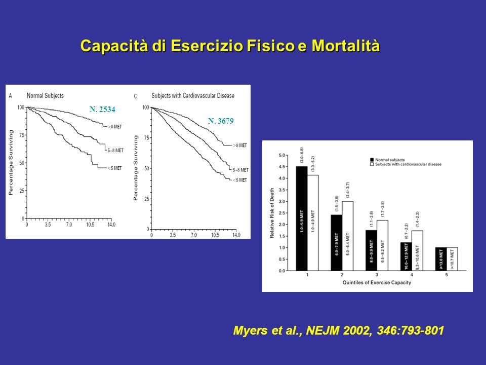 Myers et al., NEJM 2002, 346:793-801 N. 2534 N. 3679 Capacità di Esercizio Fisico e Mortalità